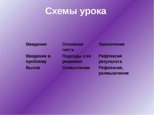 Схемы урока Введение Основная часть Заключение Введение в проблему Подходы к...