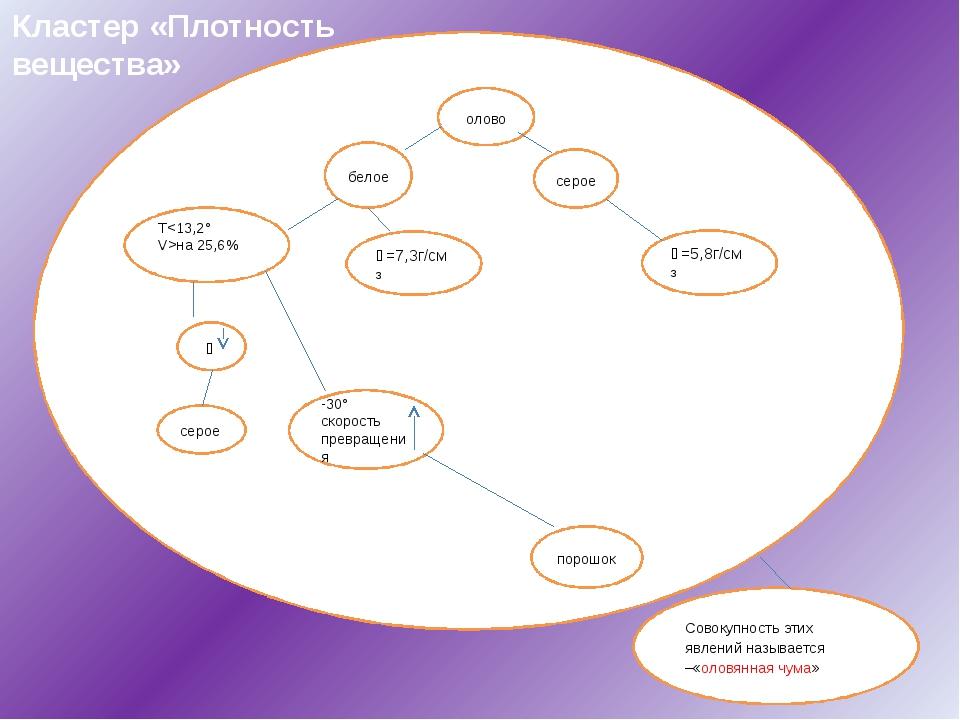 Кластер «Плотность вещества» олово белое Tна 25,6%   ϸ=7,3г/см³  серое ϸ с...