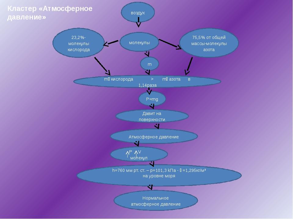 Кластер «Атмосферное давление» воздух m 75,5% от общей массы-молекулы азот...