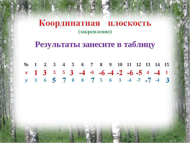 Результаты занесите в таблицу №123456789101112131415 х55...