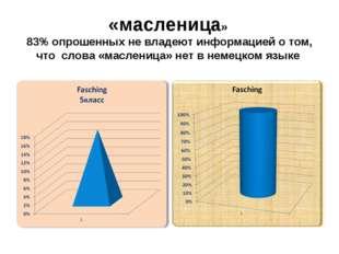 «масленица» 83% опрошенных не владеют информацией о том, что слова «масленица