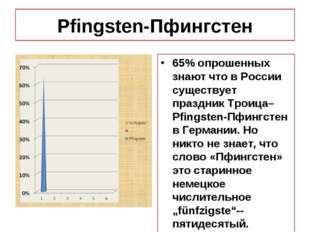 Pfingsten-Пфингстен 65% опрошенных знают что в России существует праздник Тро