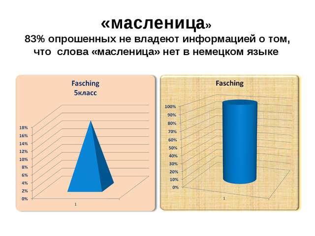 «масленица» 83% опрошенных не владеют информацией о том, что слова «масленица...