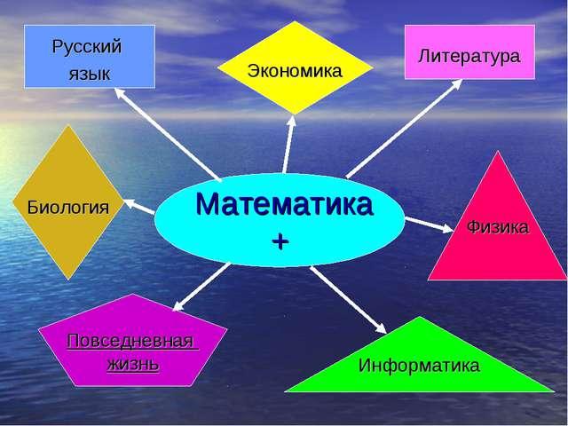 Математика + Русский язык Литература Физика Информатика Биология Экономика П...