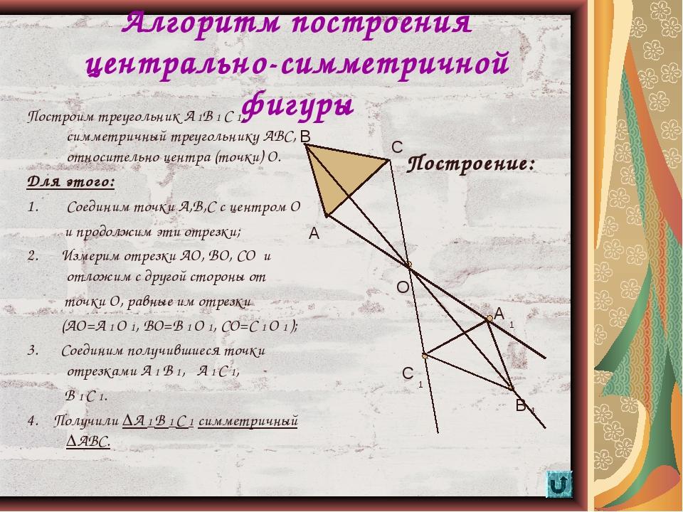 * Алгоритм построения центрально-симметричной фигуры Построим треугольник А 1...