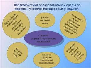 факторы школьной среды организация и формы физического воспитания и физкульту