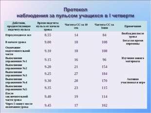 Действия, предшествующие подсчету пульсаВремя подсчета пульса от начала урок