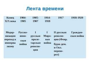 Лента времени Конец XIX века 1904-1905 1905-1907 1914-1918 1917 1918-1920 Мод