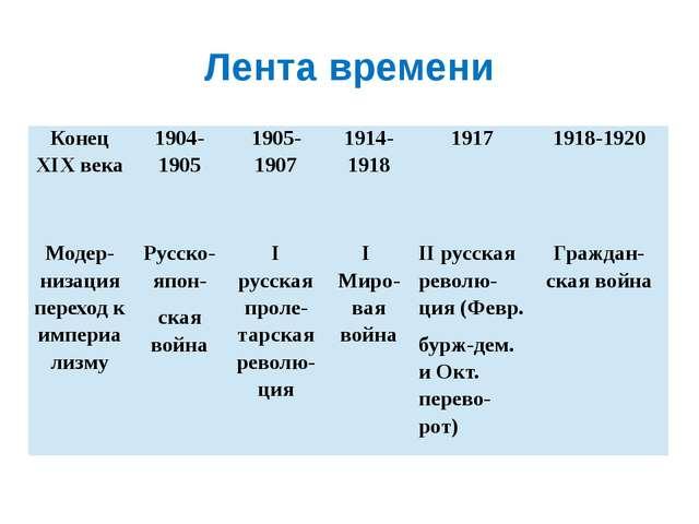 Лента времени Конец XIX века 1904-1905 1905-1907 1914-1918 1917 1918-1920 Мод...