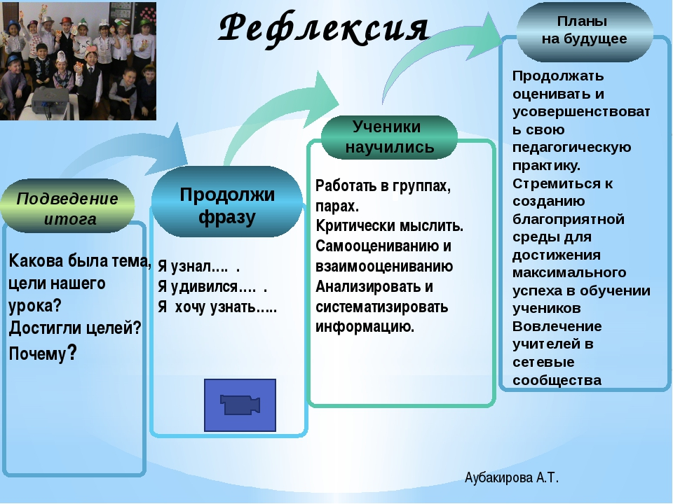 Аубакирова А.Т. Ученики научились Я узнал…. . Я удивился…. . Я хочу узнать….....