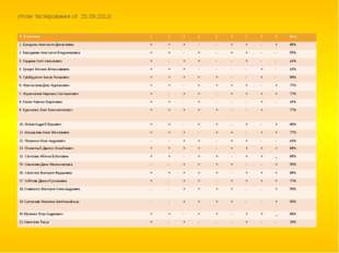 Итоги тестирования от 25.09.2012г. Ф И ученика 1 2 3 4 5 6 7 8 9 Итог 1.Бульд