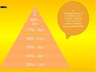 % сформированности патриатических понятий понятий 3 «в» класса на начало уче