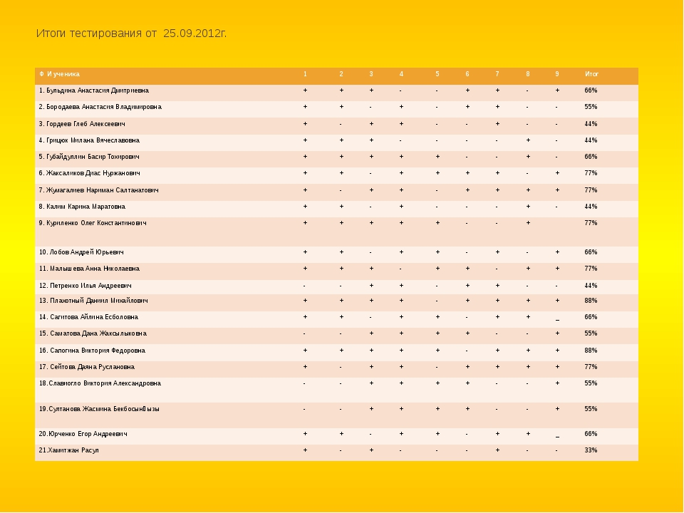 Итоги тестирования от 25.09.2012г. Ф И ученика 1 2 3 4 5 6 7 8 9 Итог 1.Бульд...