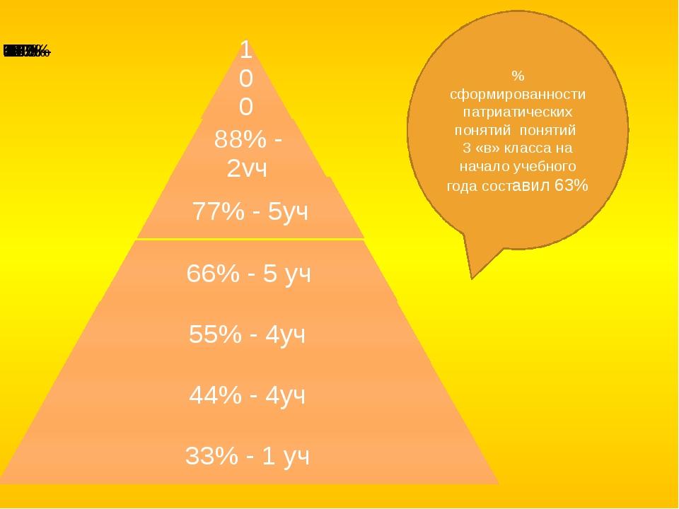 % сформированности патриатических понятий понятий 3 «в» класса на начало уче...