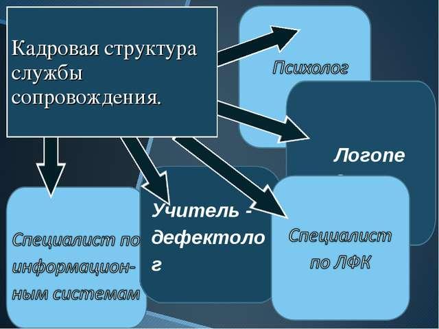 Учитель - дефектолог Логопед Кадровая структура службы сопровождения.