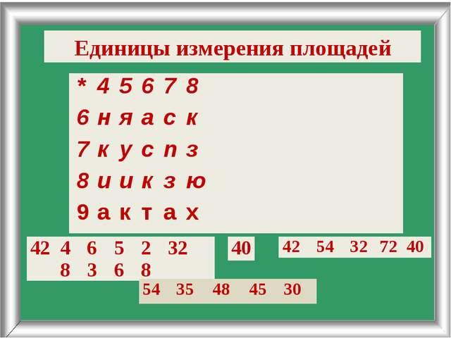 Единицы измерения площадей *45678 6няаск 7куспз 8иикзю 9...