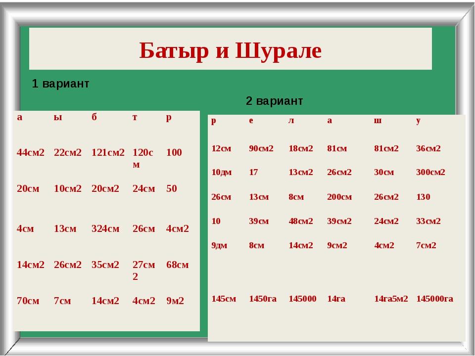 Батыр и Шурале 1 вариант 2 вариант а ы б т р 44см2 22см2 121см2 120см 100 20с...