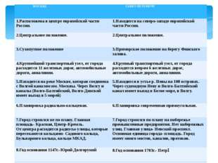 МОСКВА САНКТ-ПЕТЕРБУРГ 1.Расположена в центре европейской части России. 1.Нах