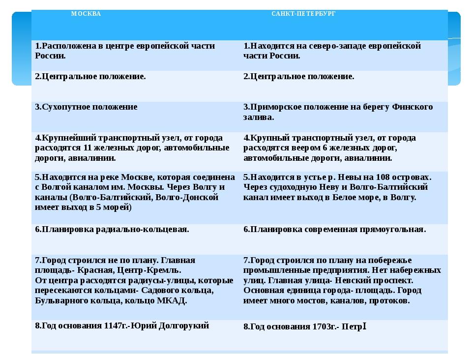 МОСКВА САНКТ-ПЕТЕРБУРГ 1.Расположена в центре европейской части России. 1.Нах...