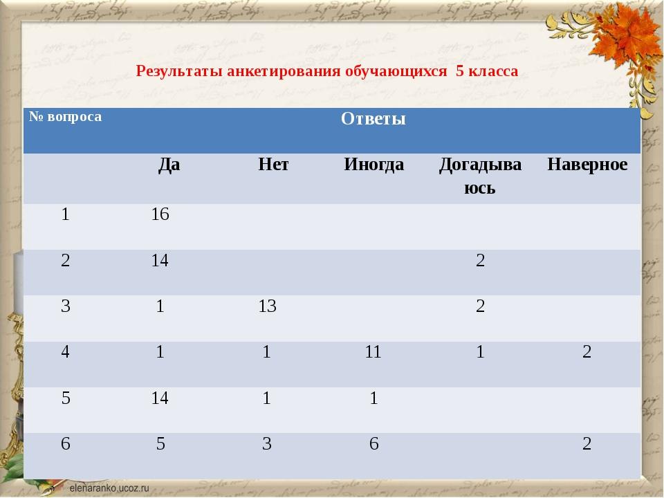 Результаты анкетирования обучающихся 5 класса № вопроса Ответы Да Нет Иногда...