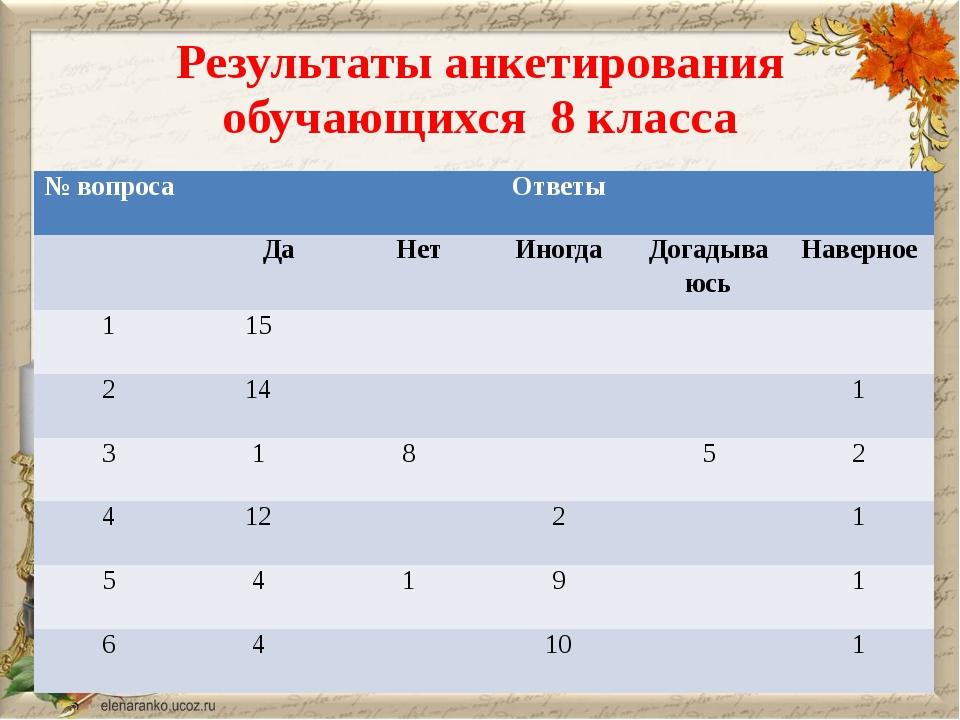 Результаты анкетирования обучающихся 8 класса № вопроса Ответы Да Нет Иногда...