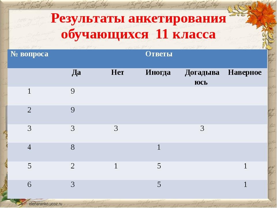 Результаты анкетирования обучающихся 11 класса № вопроса Ответы Да Нет Иногда...