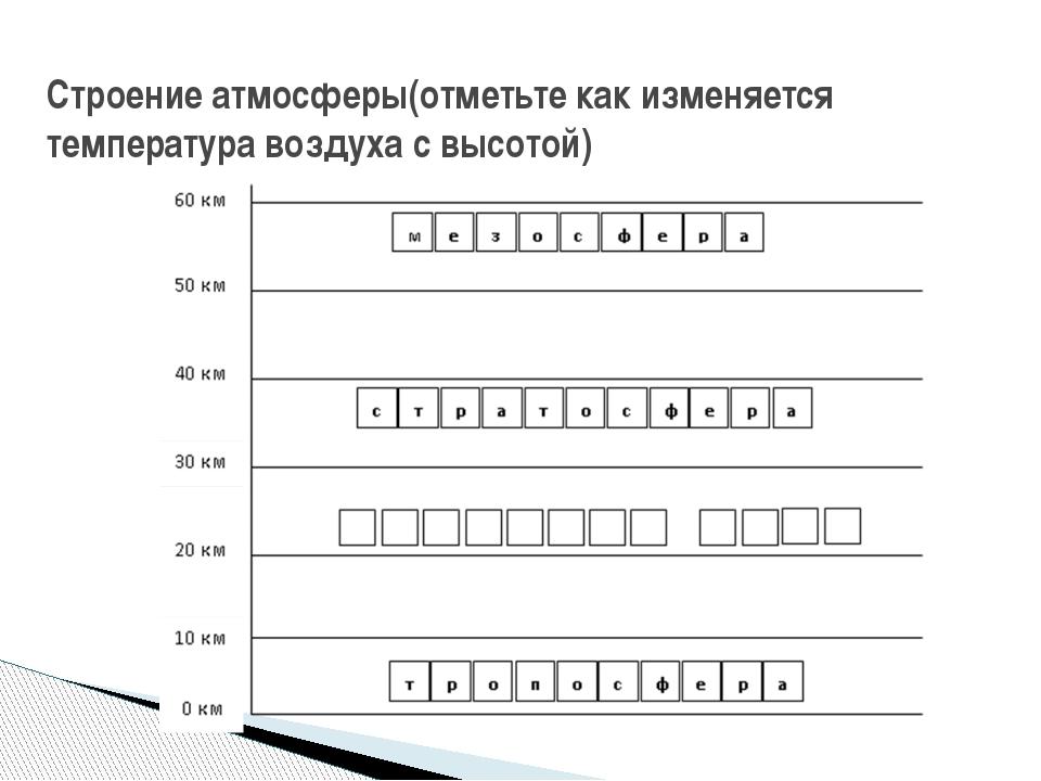 Строение атмосферы(отметьте как изменяется температура воздуха с высотой)
