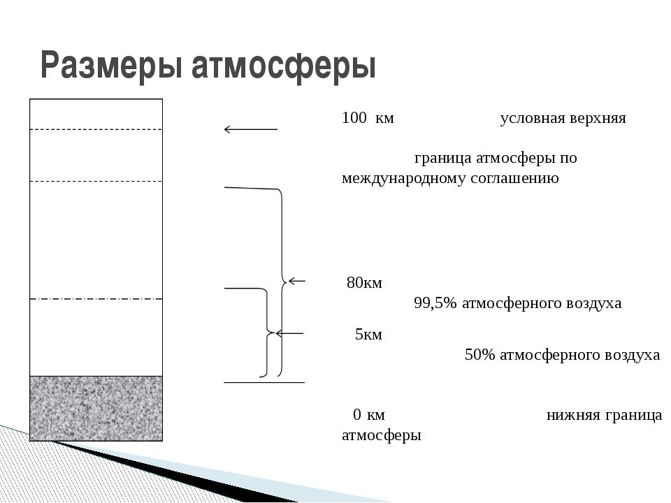Размеры атмосферы 100 км условная верхняя граница атмосферы по международному...