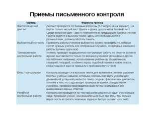 Приемы письменного контроля Приемы Формула приема Фактологическийдиктант Дикт