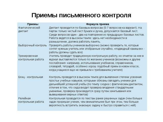 Приемы письменного контроля Приемы Формула приема Фактологическийдиктант Дикт...