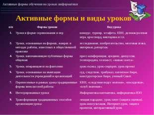 Активные формы и виды уроков Активные формы обучения на уроках информатики п/