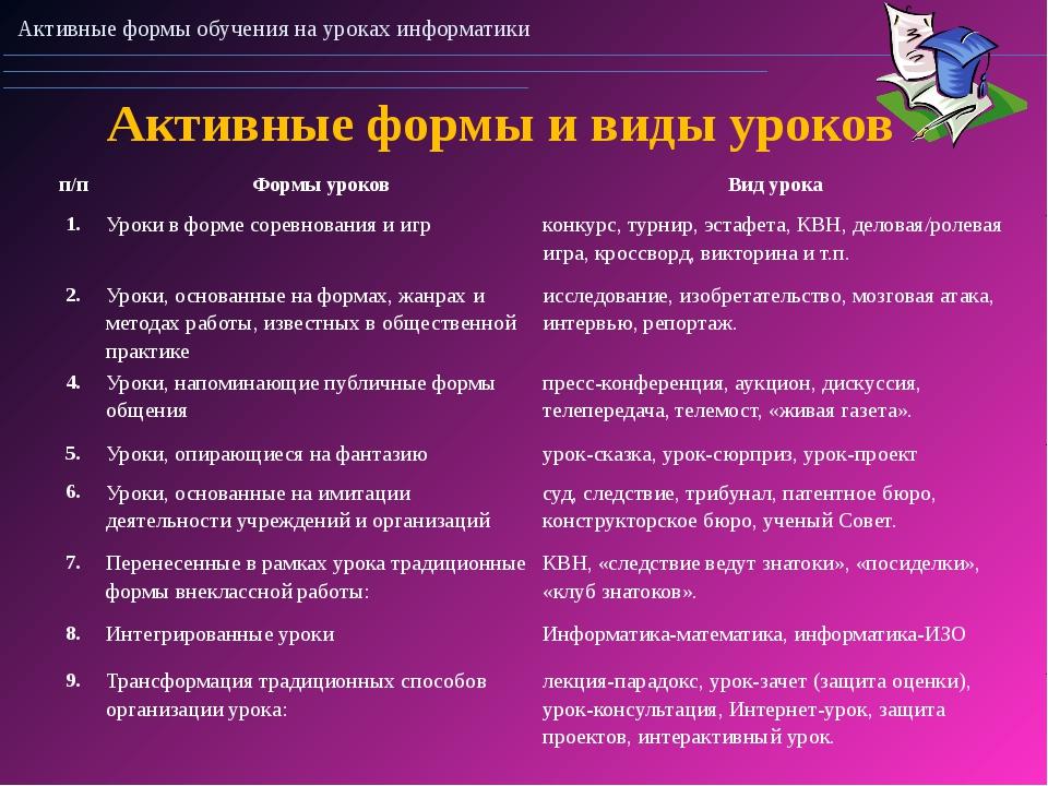 Активные формы и виды уроков Активные формы обучения на уроках информатики п/...