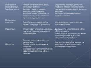 2.Исследование. Сбор информации. Разработка проекта. 3.Оформление результатов