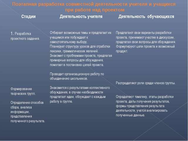 Поэтапная разработка совместной деятельности учителя и учащихся при работе на...