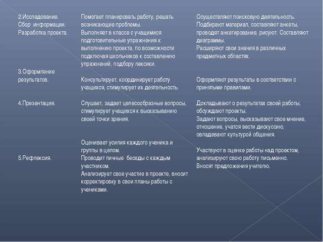 2.Исследование. Сбор информации. Разработка проекта. 3.Оформление результатов...