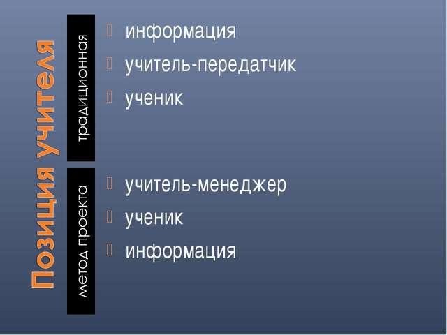 информация учитель-передатчик ученик учитель-менеджер ученик информация