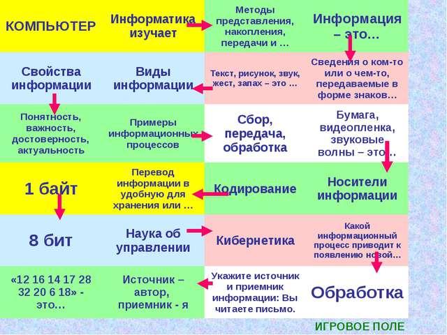 ИГРОВОЕ ПОЛЕ КОМПЬЮТЕРИнформатика изучаетМетоды представления, накопления,...