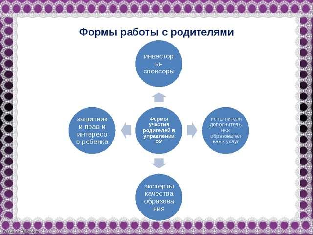 Формы работы с родителями FokinaLida.75@mail.ru