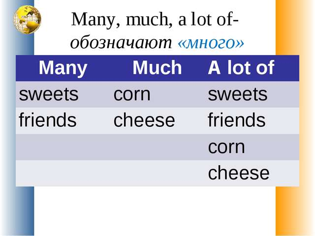 Many, much, a lot of- обозначают «много» Many	Much	A lot of sweets	corn	sweet...