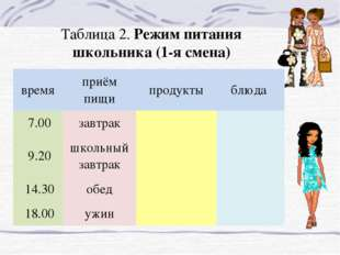 Таблица 2. Режим питания школьника (1-я смена) времяприём пищипродуктыблюд