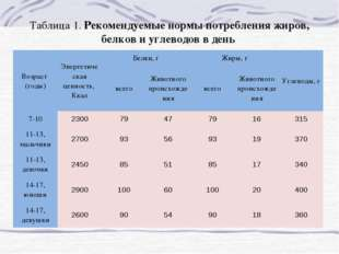 Таблица 1. Рекомендуемые нормы потребления жиров, белков и углеводов в день В