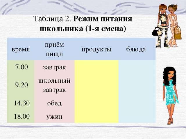 Таблица 2. Режим питания школьника (1-я смена) времяприём пищипродуктыблюд...