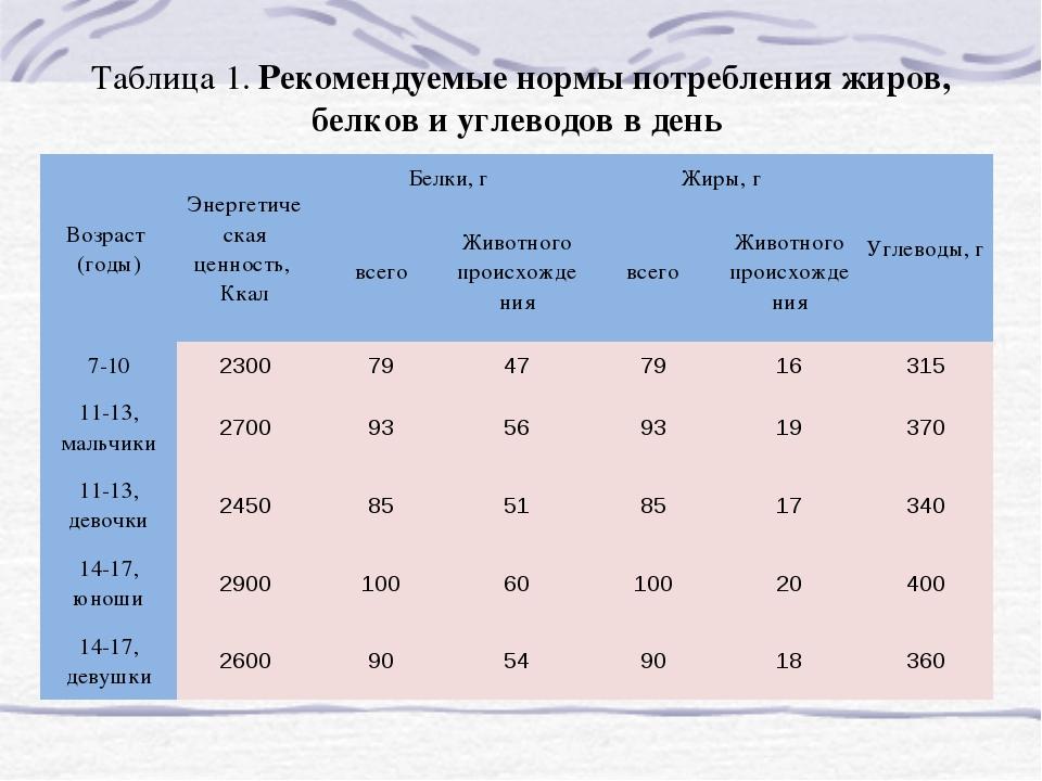 Нормы Потребления Пищи Для Похудения.