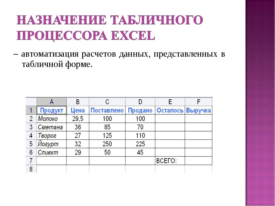 – автоматизация расчетов данных, представленных в табличной форме.
