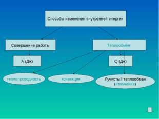 Способы изменения внутренней энергии Совершение работы Теплообмен А (Дж) Q (Д