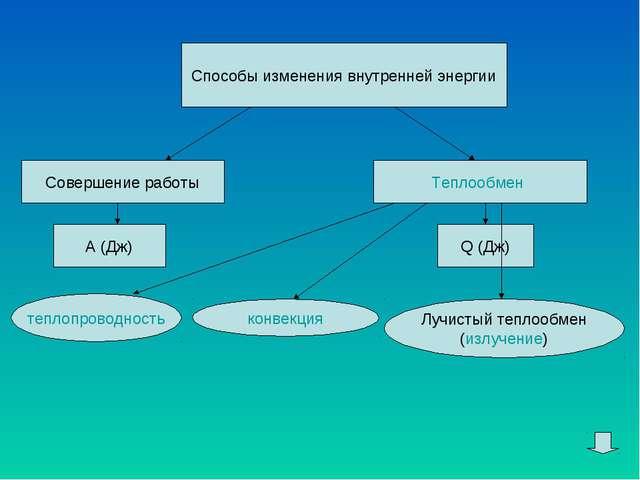 Способы изменения внутренней энергии Совершение работы Теплообмен А (Дж) Q (Д...