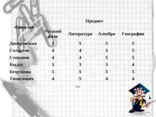 ФамилияПредмет Русский языкЛитератураАлгебраГеография Днепровская555
