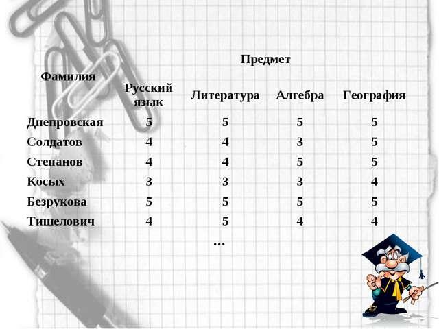 ФамилияПредмет Русский языкЛитератураАлгебраГеография Днепровская555...