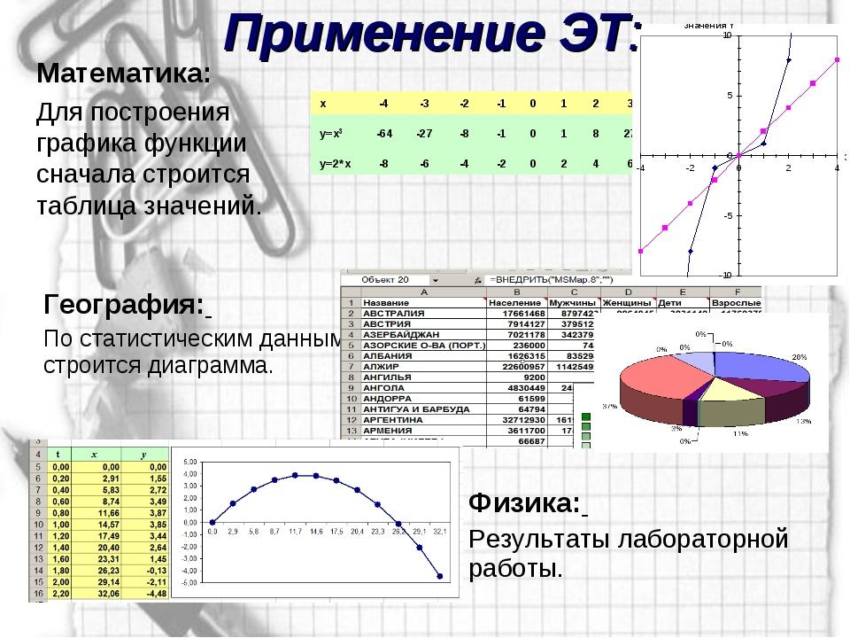 Применение ЭТ: Математика: Для построения графика функции сначала строится та...