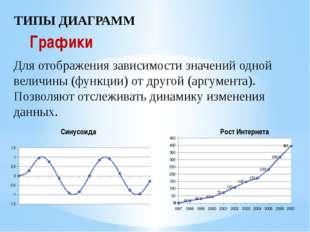 ТИПЫ ДИАГРАММ Графики Для отображения зависимости значений одной величины (фу
